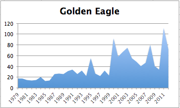 GoldenEagleChart2012