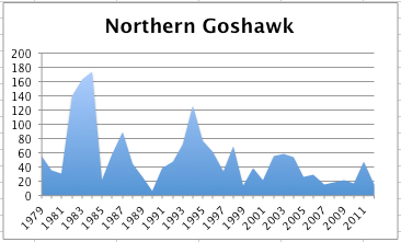 NorthernGoshawkChart2012