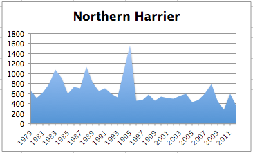 NorthernHarrierChart2012