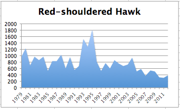 Red-shoulderedHawkChart2012