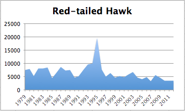 Red-TailedHawkChart2012